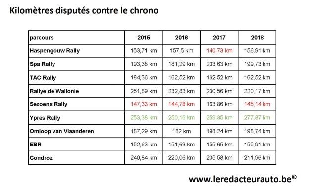 Stats parcours BRC 2018